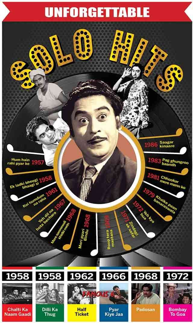 Unforgettable solo hits from Kishore Kumar