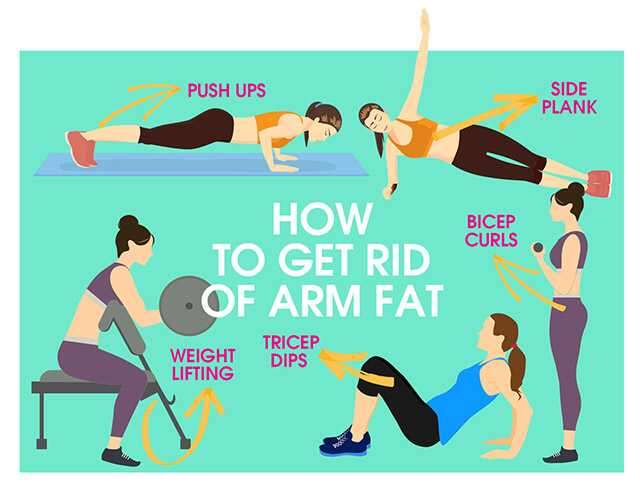 arm fat infographics