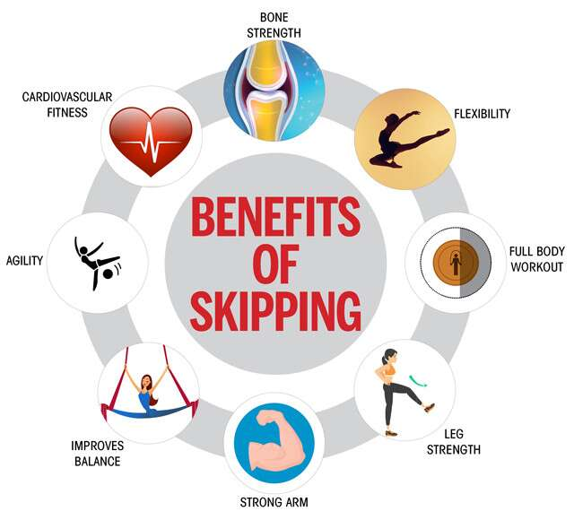 Benefits of skipping Infographic