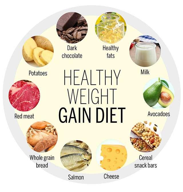 A Healthy Weight Gain Diet | Femina.in