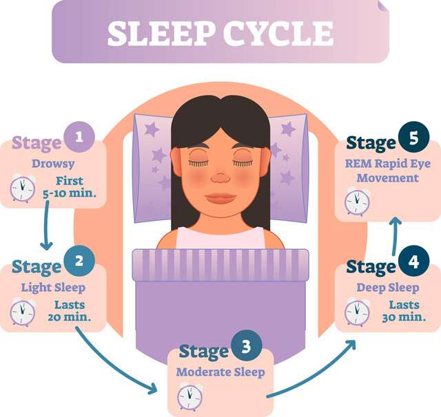 How To Get A Good Sleep Infographic