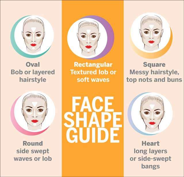 Face Shape Hairstyle Infographic