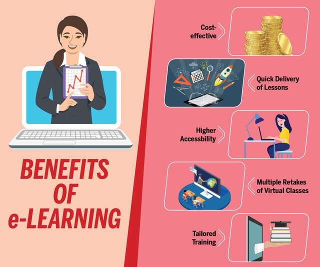 Benefits Of e-Learning Infographics