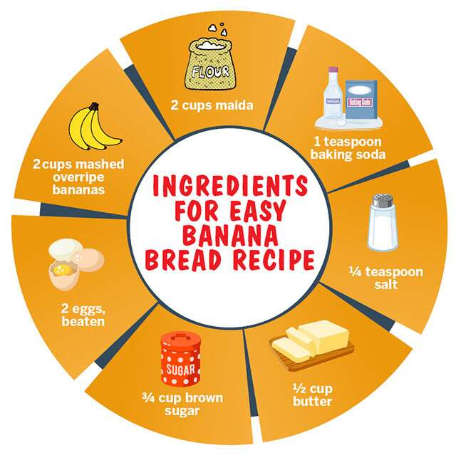 How To Bake Banana Bread At Home Infographic