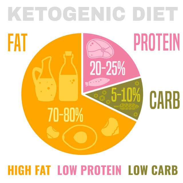 is moderate ketosis good on keto diet