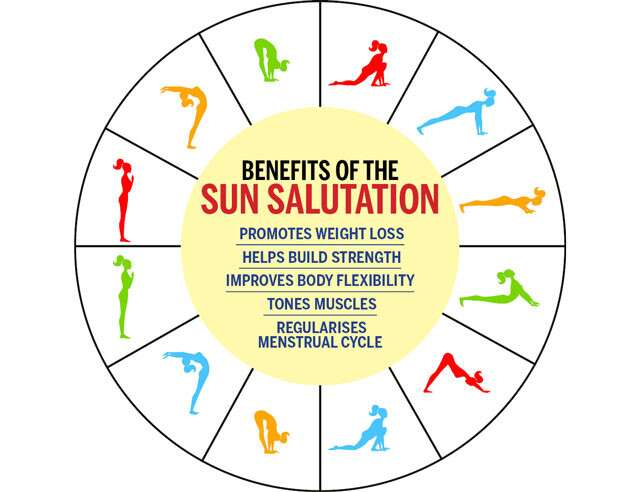 Surya Namaskar for Weight Loss Infographic