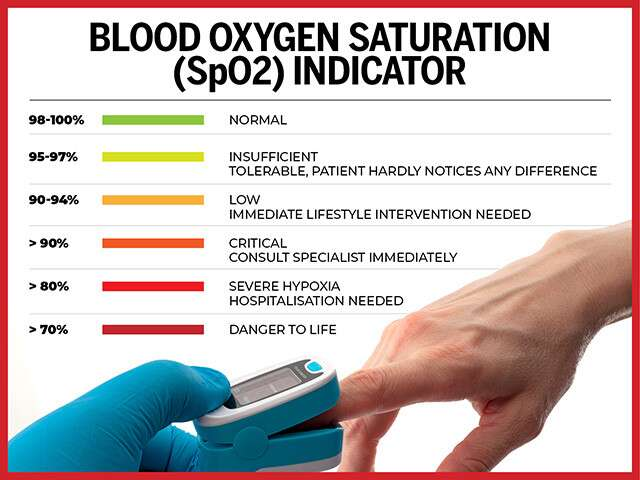 What Is The Normal Range Of Blood Oxygen Levels?