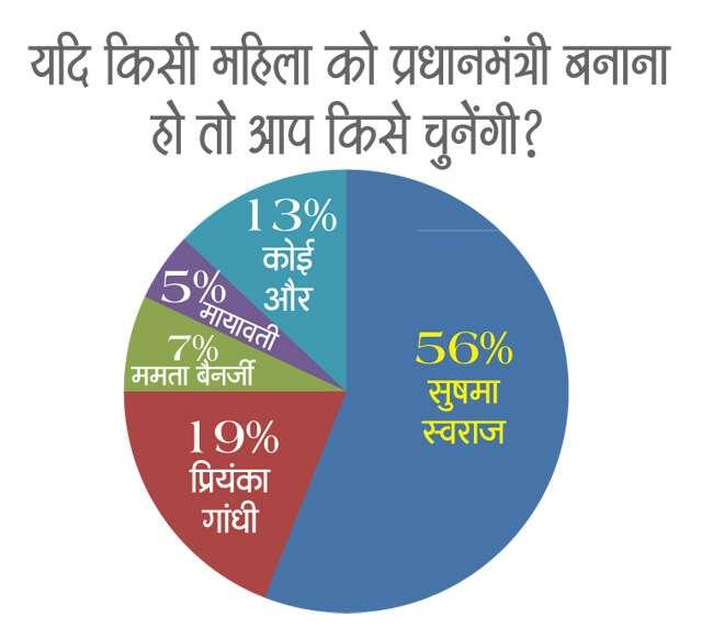 General Election 2019 Femina Survey: Women want Education, Safety and Job