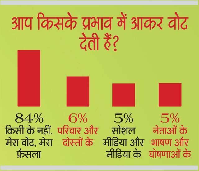 General Election 2019 Femina Survey: Women want Education, S
